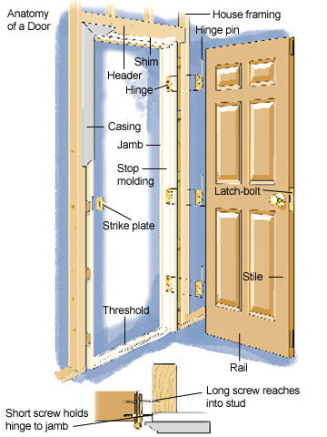 Troubleshooting hinge problems how to repair any door in for Entrance door frame