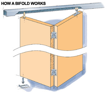 Kitchen cabinet cleaning kit - Repairing Bifold And Sliding Doors How To Repair Any Door In Your