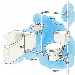 Principles Of Venting Plumbing Basics DIY