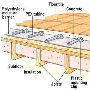Installing Under Floor Hydronic Heating - How to Install or Repair ...