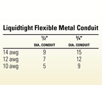 Liquidtight Flexible Metal Conduit