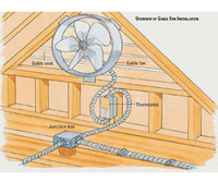 Overview of Gable Fan Installation