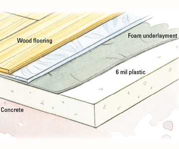 Floating an Engineered Floor - How to Install Wood Floors - Flooring ...