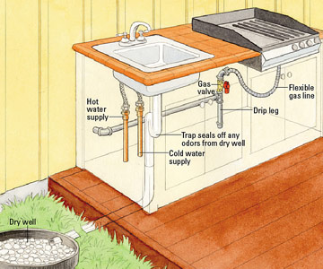 Installing Outdoor Kitchen Plumbing - How to Install ...
