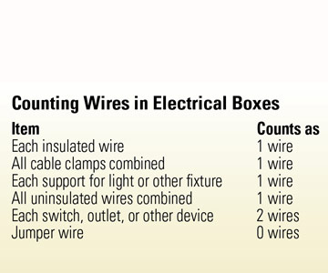 Counting Wires in Electrical Boxes