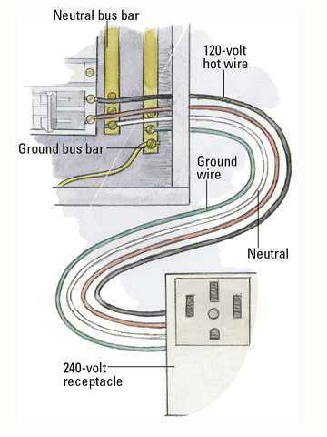 Wire a Dryer Outlet - Wiring Examples and Instructions