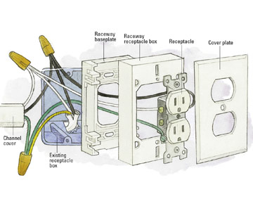 Wiring Metal Raceways How To Install A Switch Or Receptacle - Install electrical wall outlet