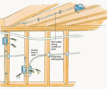 Running Cable in Framing - How to Install Electrical Cable & Boxes ...