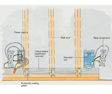 Installing A Receptacle How To Install A New Electrical Fixture - Install electrical wall outlet