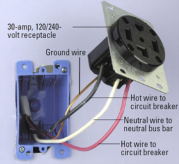 installing a 240 volt receptacle how to install a new electrical connect ground wire enlarge image dryer receptacle step 1