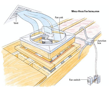 installing a whole house ventilating fan how to install a fan or Whole House Fan Wiring Diagram whoile house fan installation enlarge image whole house fan wiring diagram