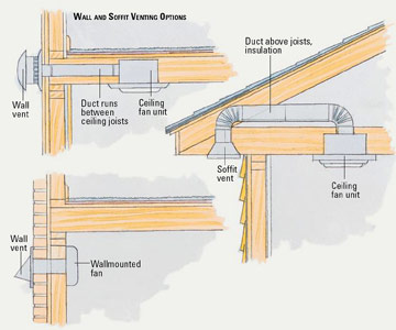 Routing multiple bathroom vents through one roof for Bathroom venting into attic