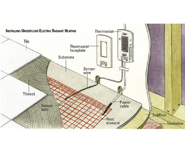 installing electric radiant heat how to install a fan or heater