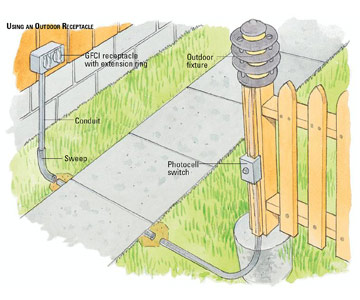 Outdoor Wiring Installation - Diagram Schematic Ideas on