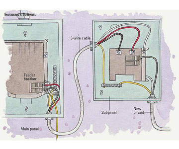 Breaker wiring size chart ground wiring 3 all about wiring diagram ground size wiring panel wiring diagram on main service panel with a thick three wire cable the feeder breaker greentooth