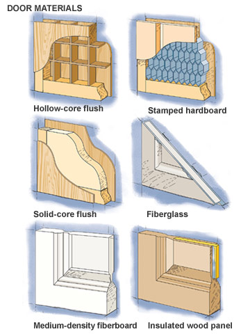 Door materials interior and exterior doors for Types of doors