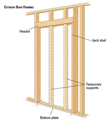 Framing for a new exterior door how to install house for Entrance door frame