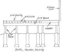 Joists added to plan