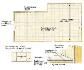 Laminate flooring layout software x ray machines blog for Laminate floor planner