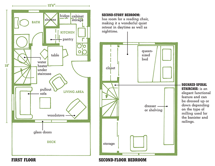 Small Cabin Plans and Small Cabin Floor Plans with Loft