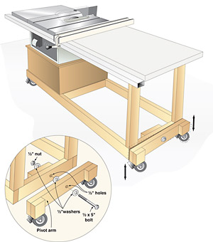 Tablesaw Mobile Base Uses Casters For Stability And Smooth Travel