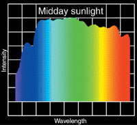 Midday sunlight wavelengths