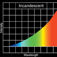incandescent light wavelengths