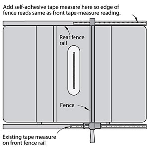 End fence-alignment hassle with rear measuring tape