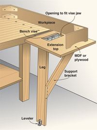Extension on work bench