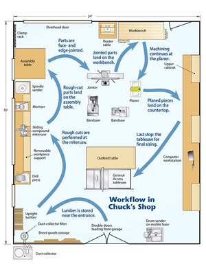 woodworker's shop layout plans