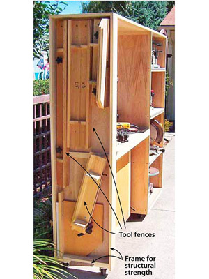 Text on cabinet, Tool fences, Frame for structural strength