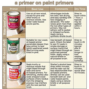 Prime for painting