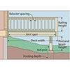 Floor plan, call-out Baluster spacing