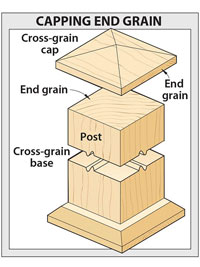 Labeled ?Capping end grain?