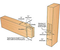 Drawing of tenon and joint