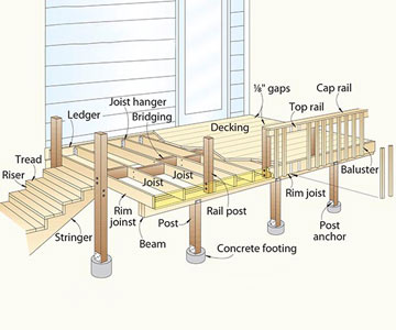 Cabin Deck Building Ana White Woodworking Projects