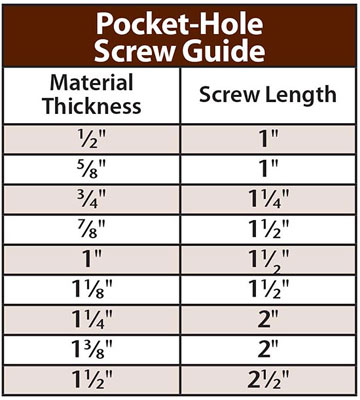 Pocket-hole pointers: Screw and glue