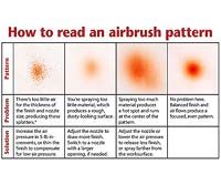 Chart of spray blotches