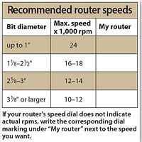 Router chart