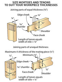 Mortise drawing