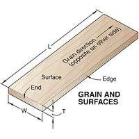 GRAIN AND SURFACES