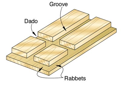 dado woodworking