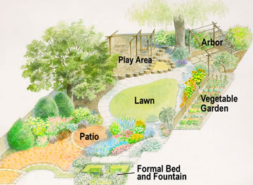 Family style backyard garden design for Garden design map