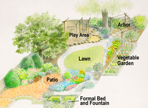 this landscape plan turns a modest sized backyard into a garden with something for every member of the family - Garden Design Backyard