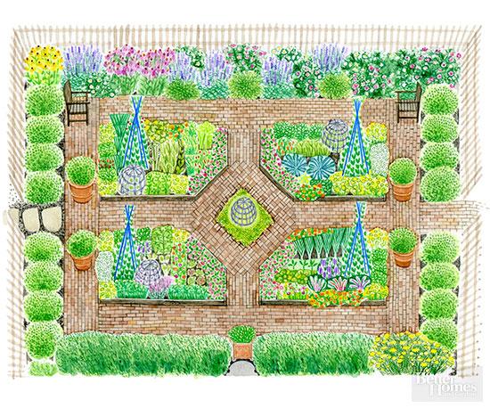 Vegetable Garden Plans – Kitchen Garden Plans