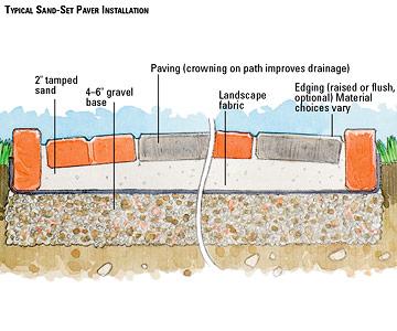 Precast Paver Patio Sand Set Mortared Patios Walkways. Diy Paver Patio