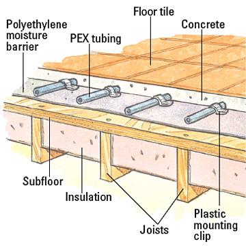 hydronic heated floors – gurus floor