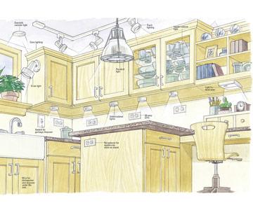 Kitchen electrical wiring diagram uk wiring diagram and kitchen wiring guide Ceiling Light Wiring Diagram kitchen
